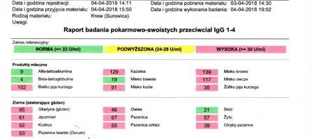 Test nietolerancji pokarmowych IgG (I-IV) -  220 czynników